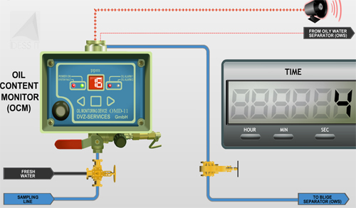 Learning Management System (sEaLearn) eLearning Library - Marine Engineering Series - Operation of Engine Room Bilge Water Separator